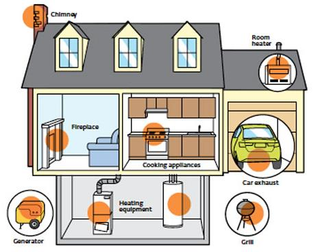 Carbon Monoxide Detection in the Home